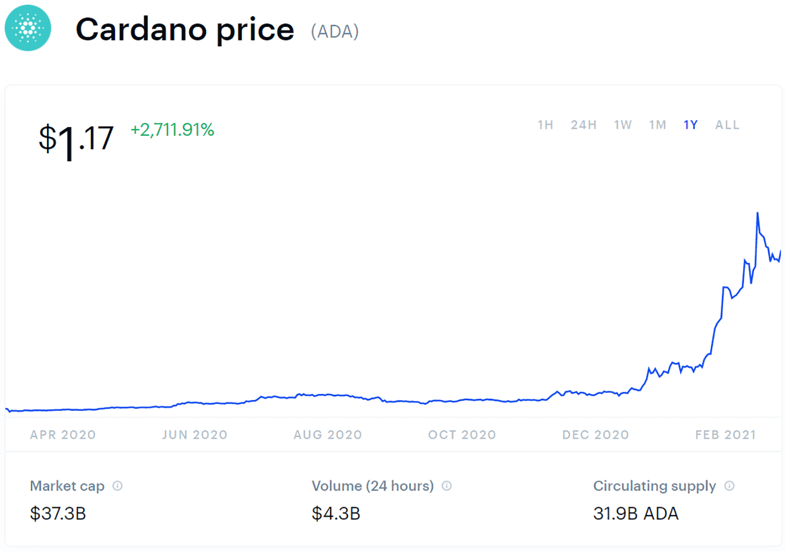 1 year cardano price chart as of march 10 2021