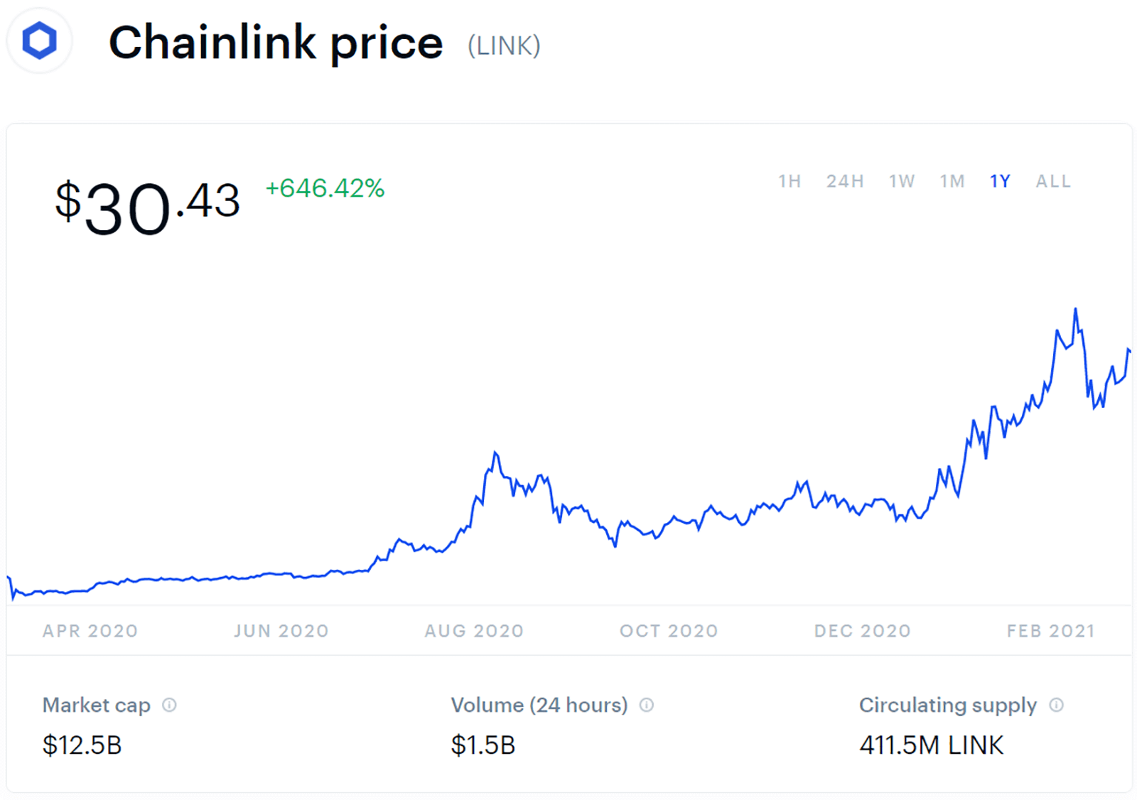 1 year chainlink price chart as of march 10 2021