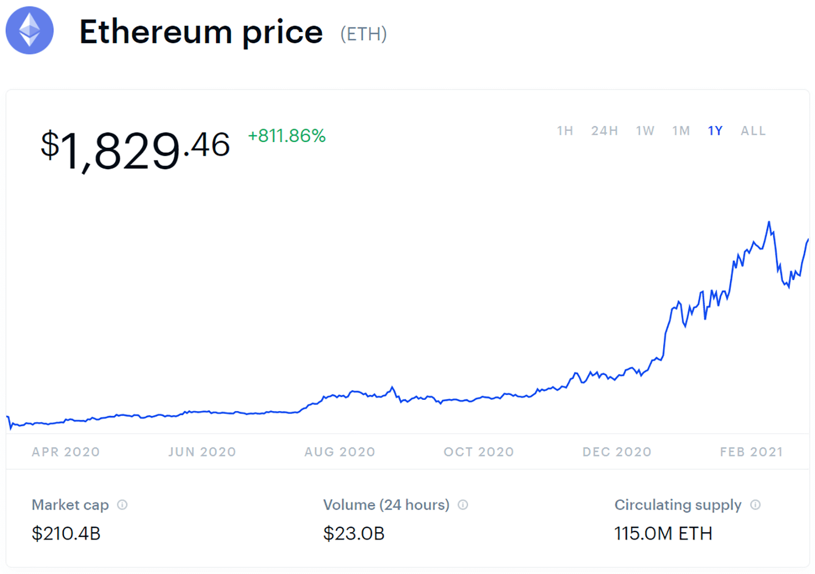 1 year ethereum price chart as of march 10 2021