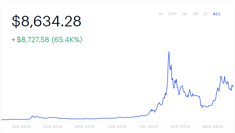 a historical graph of bitcoin's price fluctuation