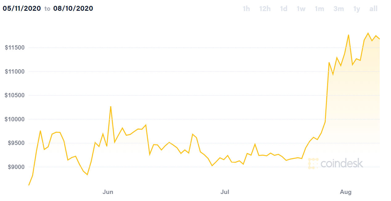 line graph showing bitcoin price increase since may 11, 2020