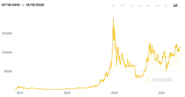 line graph of bitcoin price over time