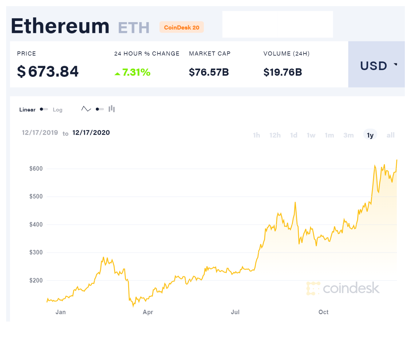 line graph of ethereum's price throughout 2020