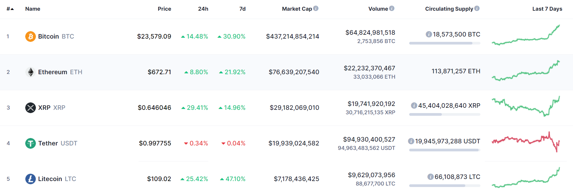 a chart of the top five cryptocurrencies by market capitalization