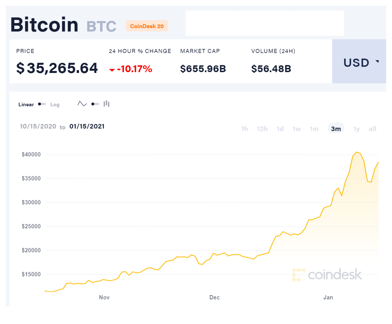 line graph of bitcoin's price from november 2020 to january 2021