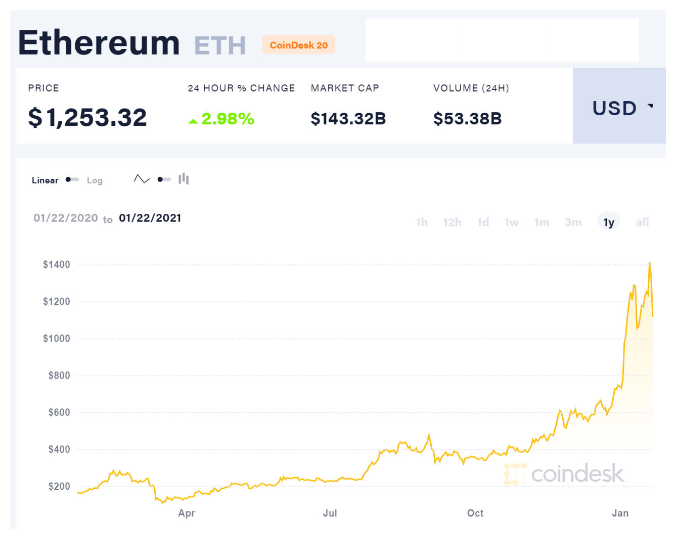 ethereum price chart from january 22 2020 to january 22 2021