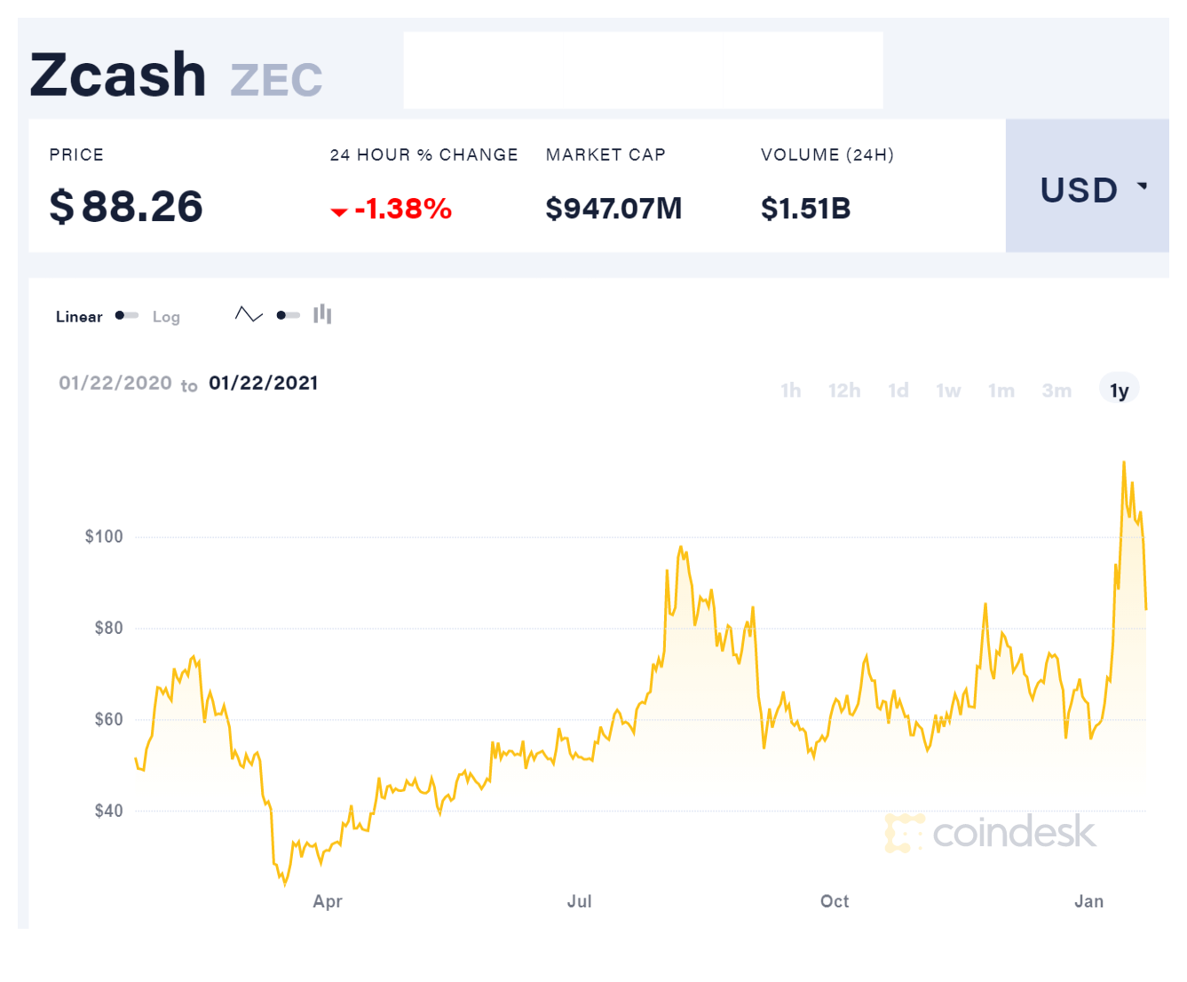 zcash price chart from january 22 2020 to january 22 2021