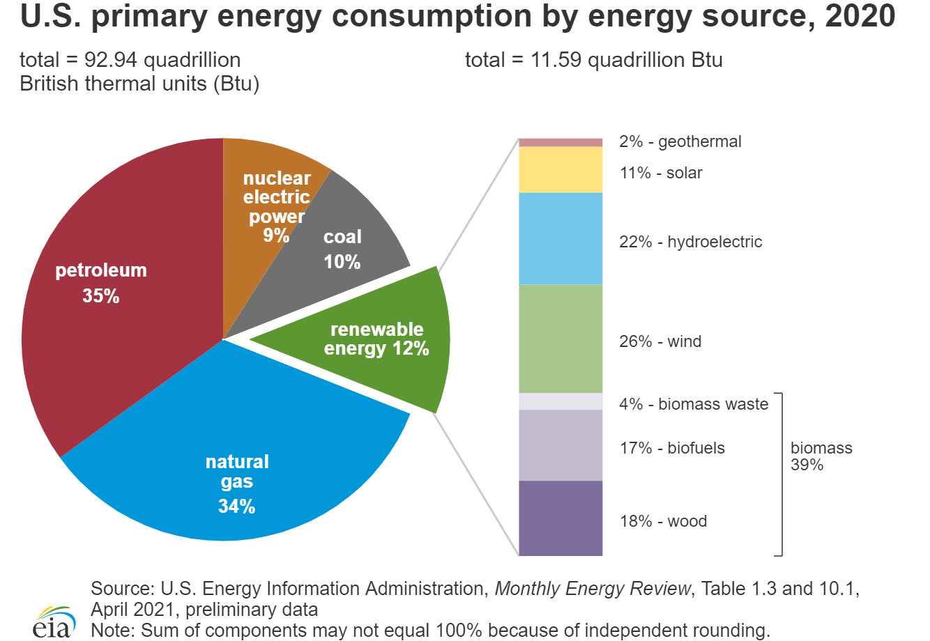 pie chart of united states primary energy consumption by energy source, 2020