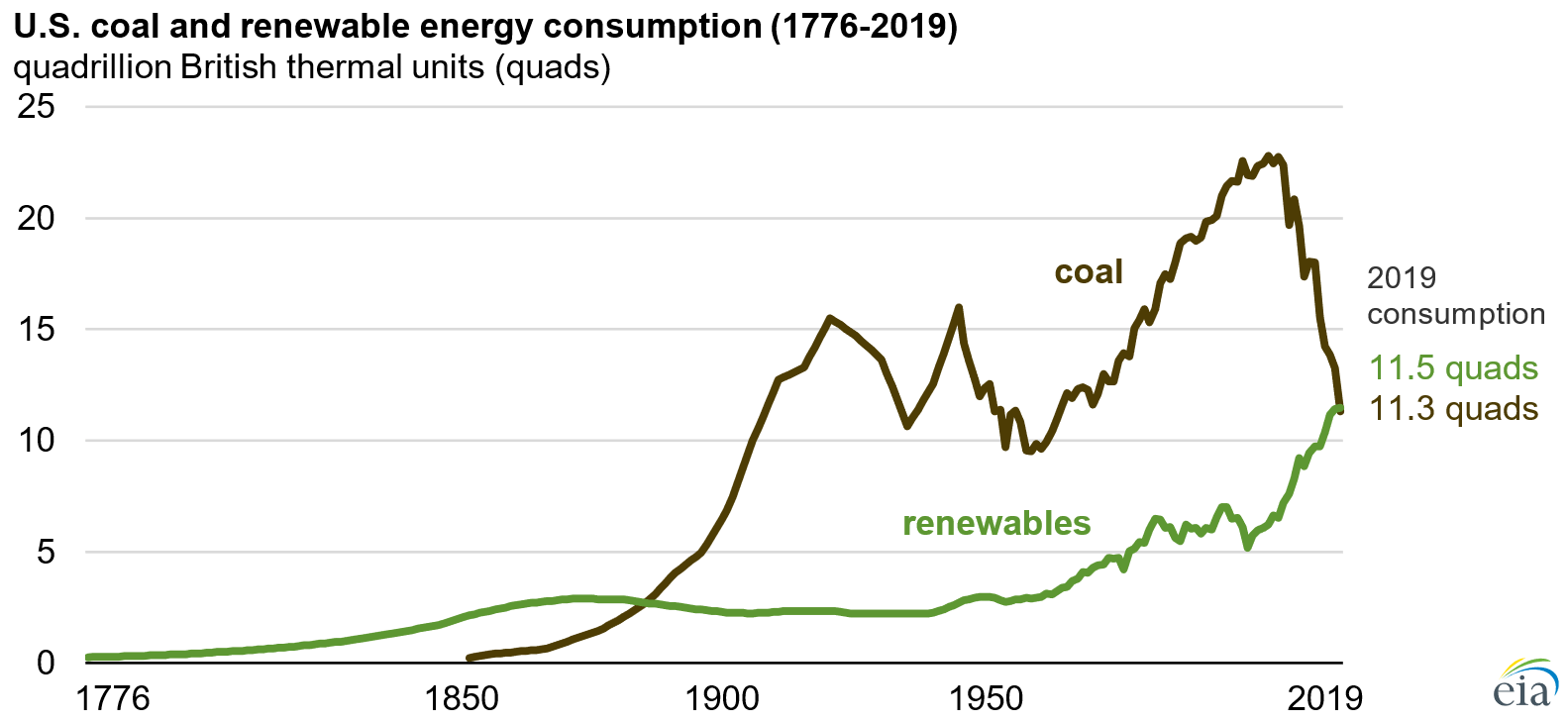 line graph of u.s. coal and renewable energy consumption (1776-2019)
